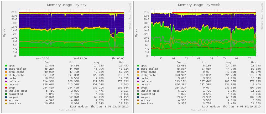 Issue 23187: Segmentation fault, possibly asyncio related - Python