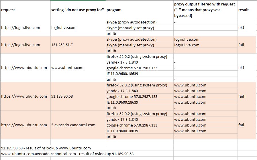 Urllib Python 3 Example